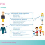 Mobilità, non più un mezzo ma un servizio